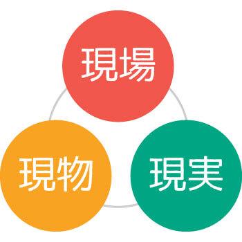3現主義の大切さを学ぶ